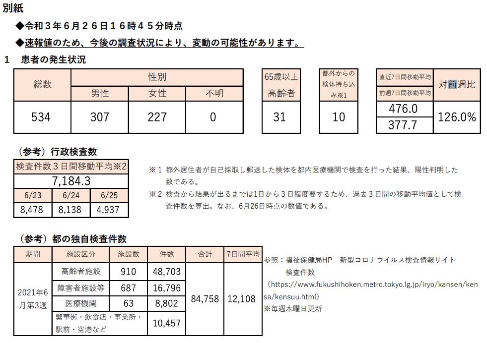 https://www.fukushihoken.metro.tokyo.lg.jp/hodo/saishin/corona2192.files/2192.pdf