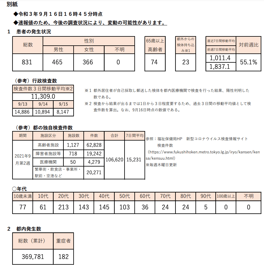 https://www.fukushihoken.metro.tokyo.lg.jp/hodo/saishin/corona2478.files/2478.pdf