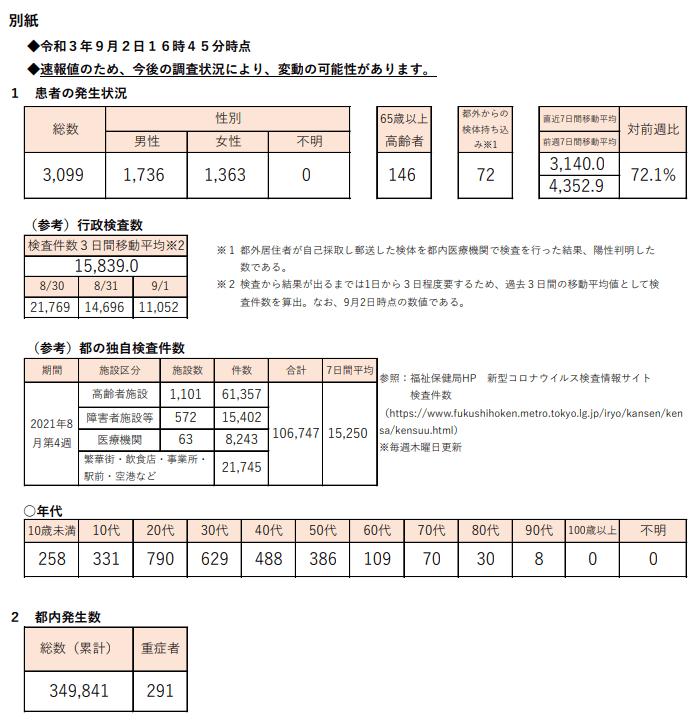 https://www.fukushihoken.metro.tokyo.lg.jp/hodo/saishin/corona2428.files/2428.pdf