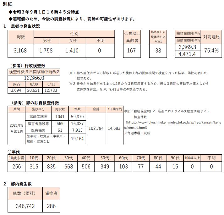https://www.fukushihoken.metro.tokyo.lg.jp/hodo/saishin/corona2422.files/2422.pdf